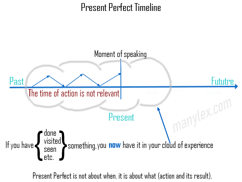Present Perfect Cloud Timeline
